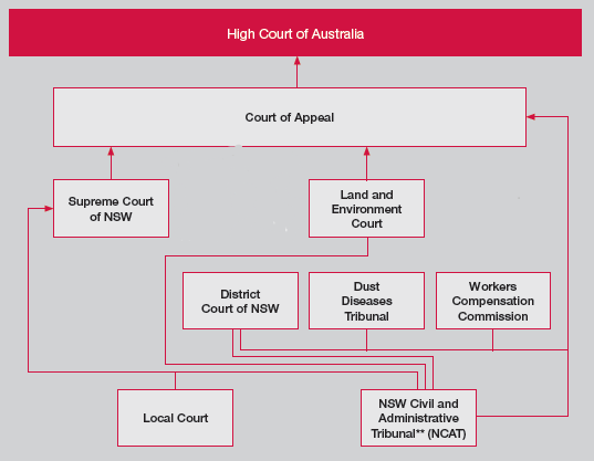 high court and australian legal system essay Dapto high school year 11 legal the high court of australia 32 so important to australia's legal system (a) the high court ruled that the declaration.